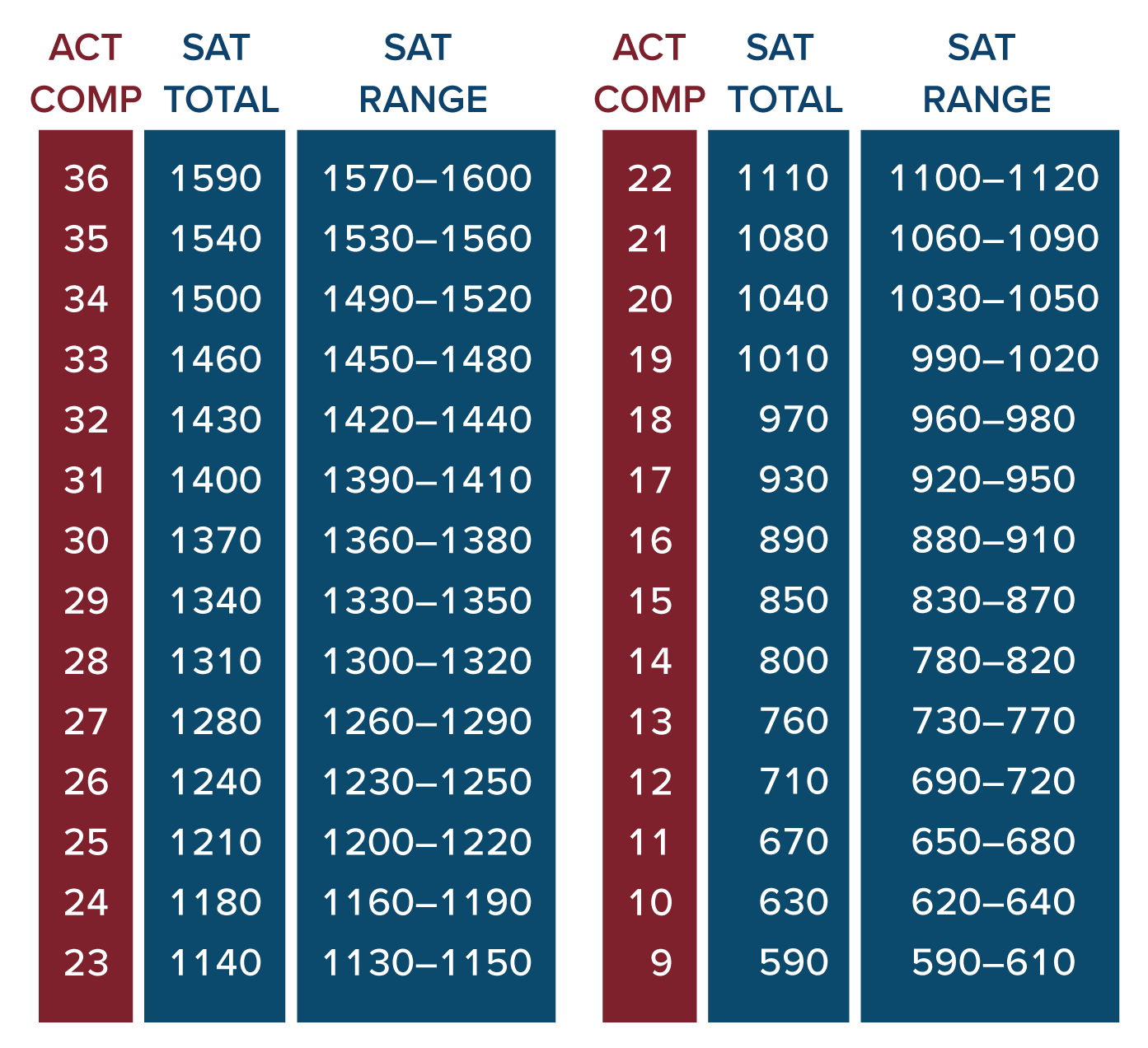 comparing sat and act scores official new concordance compass